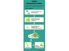 Infografik DATEV Kassenarchiv online