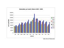 2009 blev ett rekordår för Malmö: Hotellövernattningarna ökade med åtta procent