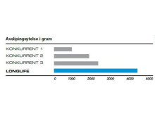 Avverkningskapacitet i gram