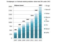 Försäljningssiffror Fairtrade-märkt 2013