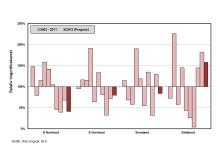 Ojämn tillgång på lingon i år (diagram 1)