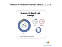 Sysselsättningstrend för Sverige Q2 2016