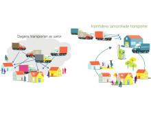 Stor vinst för miljön när Kungsbacka samordnar transporter
