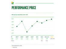 Half Year 2013 - Performance Price