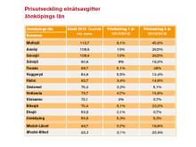 Prisutveckling elavgifter Jönköpings län 2018