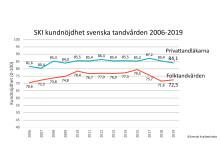 SKI kundnöjdhet tandvård 2006-2019