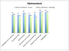 Patienttoppen 2016 – Västmanland