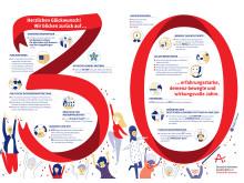 Infografik zum 30jährigen Jubiläum der DAlzG