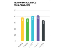 Arla Performance Price - Half Year 2015