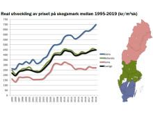 Real utveckling av priset på skogsmark (1995-2019)