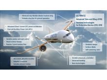 En möjlig framtida flygplansdesign (med text)