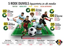 Infographic - Rode Duivels