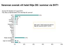 Varannan svensk vill helst följa OS i sommar via SVT1