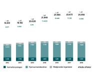 Beskæftigelse i fjernvarmesektoren 2012-2028