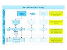 Blue Prism Object Testing_Peter_Lacken