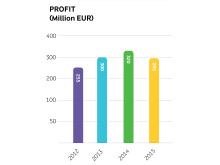 Arla annual results 2015 - profit