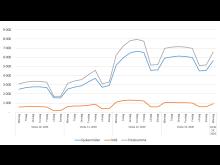 20200331 aktuell korttidsfrånvaro antal per 100000 medarbetare