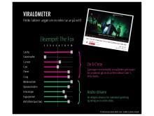 Infografikk: Viralometeret - hva får en video til å ta av på nett?