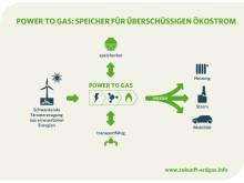Power-to-Gas: Speicher für überschüssigen Ökostrom