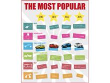Fiesta - Europas mest solgte småbil også i 2015