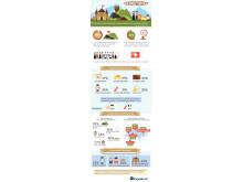 Expedia Infografik Verschweizert