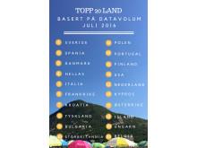 Topp 20 land basert på datavolum juli 2016