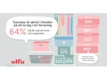 Elfa_Infog_SvenskarSämst