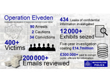 Operation Elveden infographic