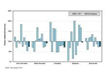 Figur 1: Blåbärsprognos från SLU. Relativ förekomst av blåbär i olika landsdelar för 2012 jämfört med ett genomsnitt för åren 2003-2011.