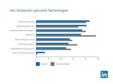170905 LinkedIn LSS Infografik Technologien