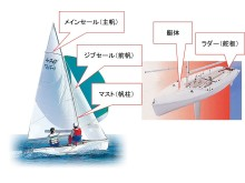 2019031101_001xx_Project_470_Sailing_Analysis_チューニング項目例_4000