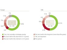 Supply Chain Monitor - Is green supply chain a strategic priority in the organization?
