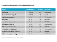 10 största aktiebolagskonkurserna under december 2016