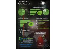 Who attends Techventure?