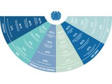 Infografik: Die ElitePartner-Wählerstudie 2017 zeigt, was Wähler über die Liebe denken / PNG