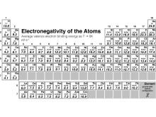 Den nya skalan för elektronegativitet