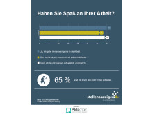Die Jobbörse stellenanzeigen.de hat Jobsuchende nach Ihrer Motivation im Job befragt.