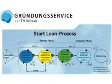 """Start Lean"" vermindert Risiko bei Existenzgründungen"