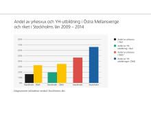 Andel av yrkesvux och YH-utbildning i Östra Mellansverige och riket i Stockholms län 2009-2014