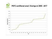 Ökning av PEFC-certifierad skogsmarksareal i Sverige