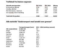 Statistikk grensekryssende transport 2011-2016