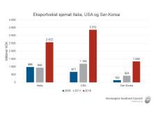 Eksportvekst sjømat til Italia, USA ogSør-Korea