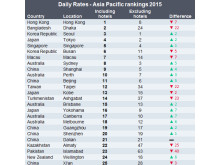 Daily Rates - Asia Pac 2015 rank
