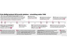 Utvecklingen av Glivec och Tasigna för behandling av patienter med KML