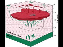 Modell av magmareservoar