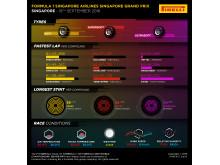 Grand-Prix-Singapore-Infographics-Pirelli