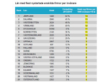 Län med flest nystartade enskilda firmor per invånare