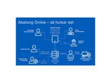 abetong-online_hemsida