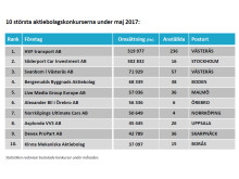 Konkursstatistik maj 2017