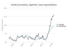 Andel prissänkta (%) nyproducerade lägenheter